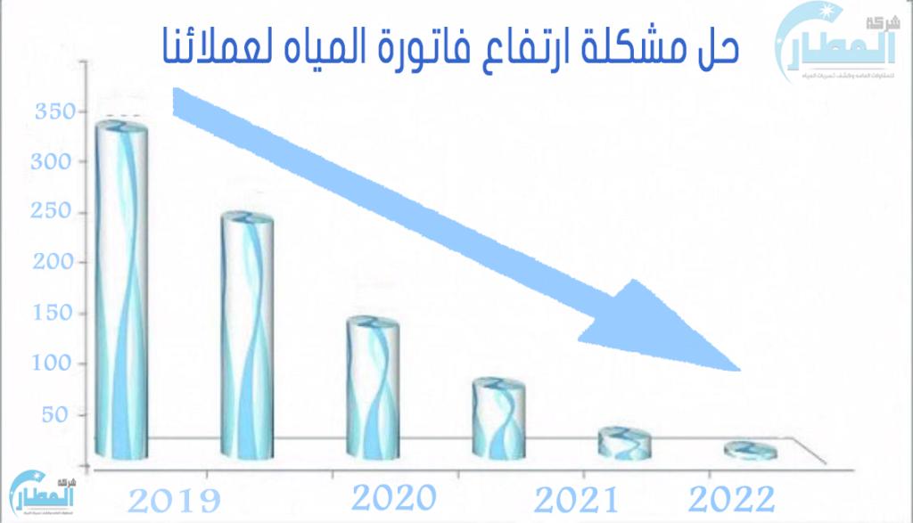 حل مشكلة ارتفاع فاتورة المياه